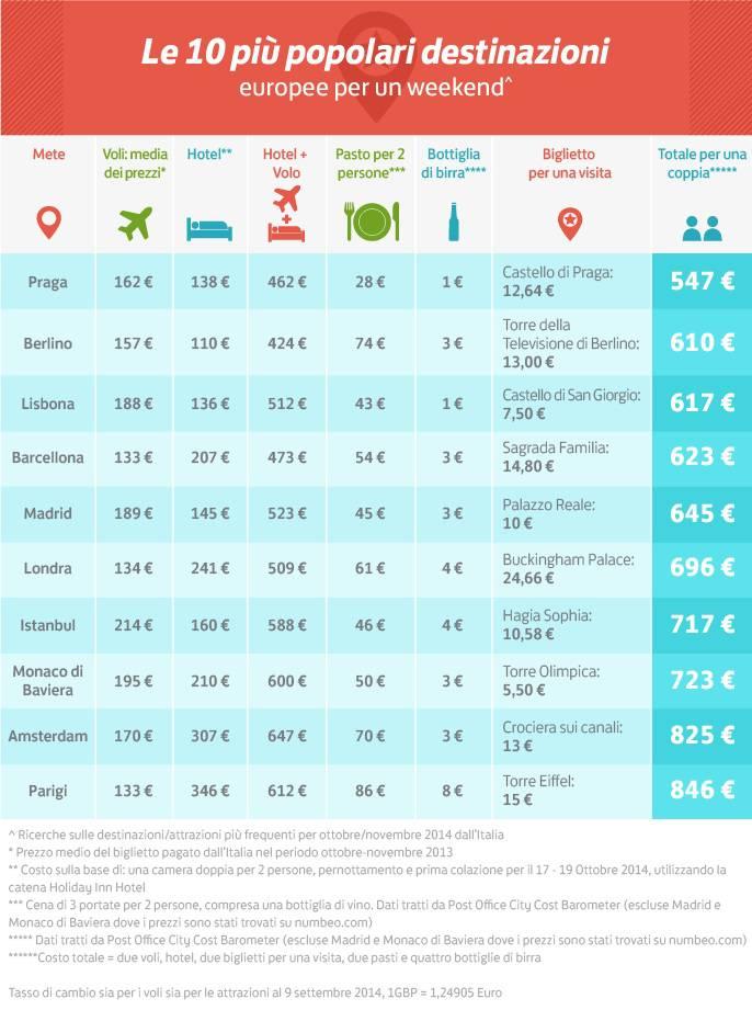 infografica skyscanner