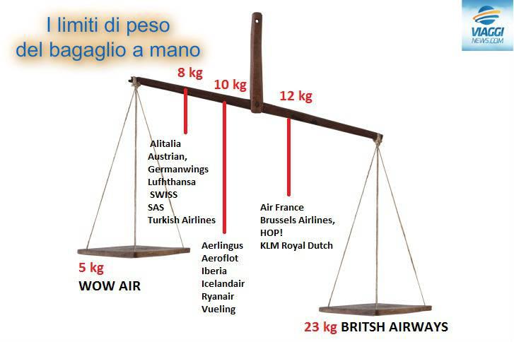 infografica viaggi