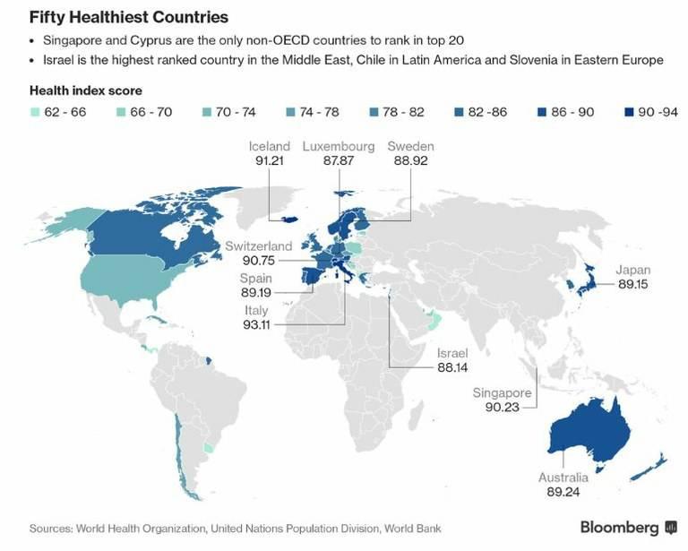 La classifica dei paesi con la popolazione maggiormente in salute fonte Bloomberg