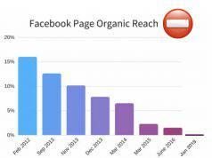 Il drammatico calo della reach su facebook
