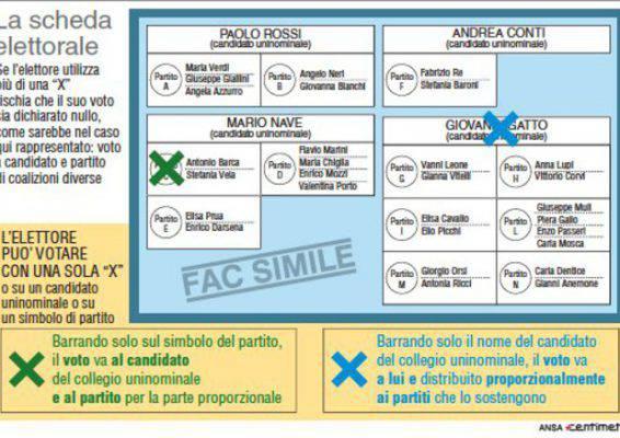 schede elettorali difficili