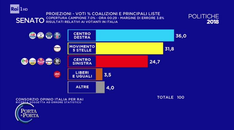 Risultati Ufficiali Parziali Elezioni 2018