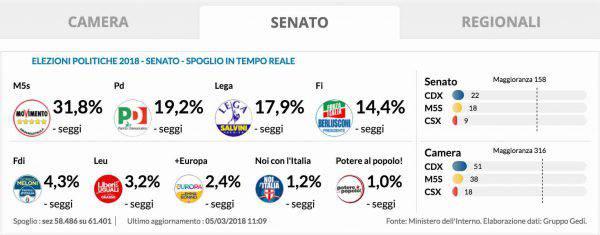 Elezioni politiche 2018 risultati definitivi dai seggi for Camera dei deputati live