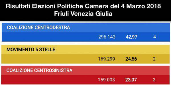 Risultati voto Friuli 2018 4 marzo 2018