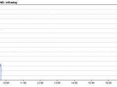 ecco il valore dello spread in tempo reale oggi 23 ottobre