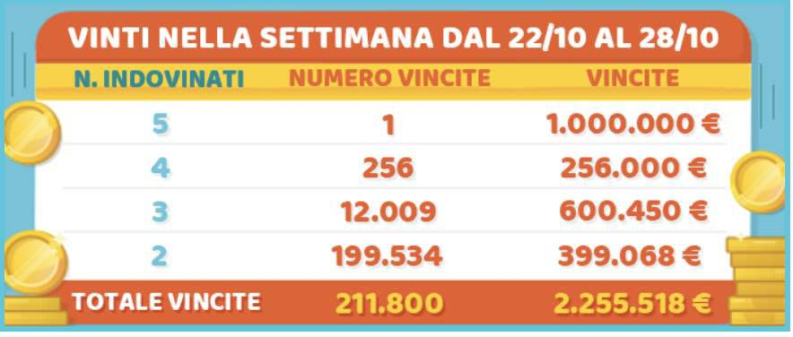 Estrazione million day di oggi sabato 17 novembre 2018 for Million day estrazione di oggi