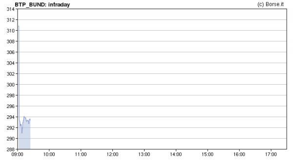Spread sotto quota 290, Borse in rialzo