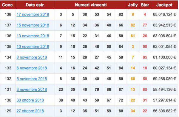 ultime 10 etrazioni del lotto 2018