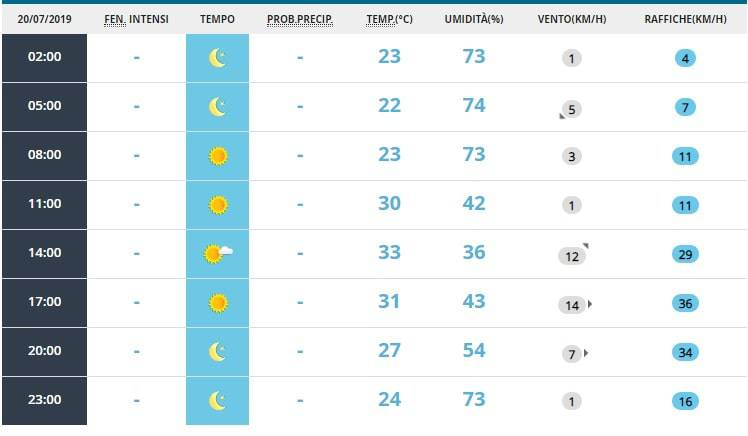 temperature roma weekend luglio