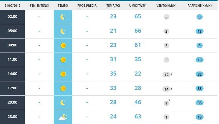 meteo roma weekend 20 luglio