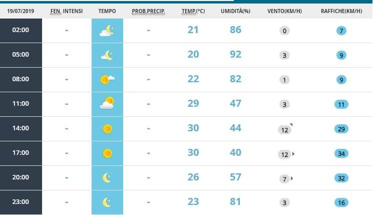 temperature roma 19 luglio