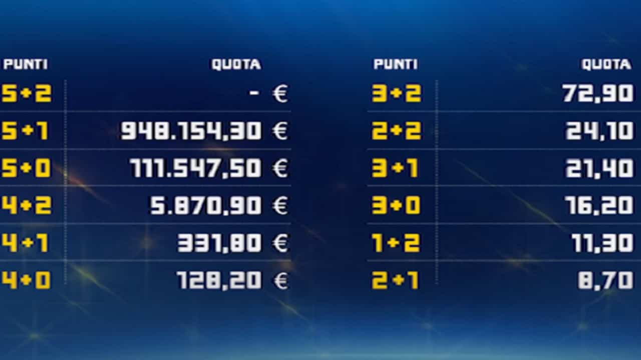 Eurojackpot 1.5 2021