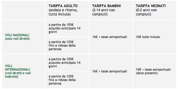 Offerta Family Alitalia