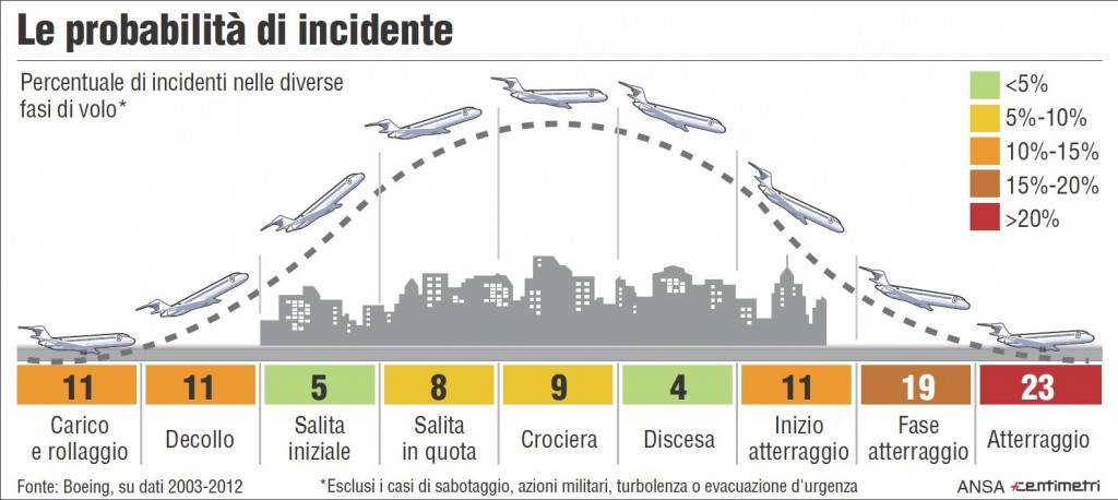 Probabilita incidente in fasi volo