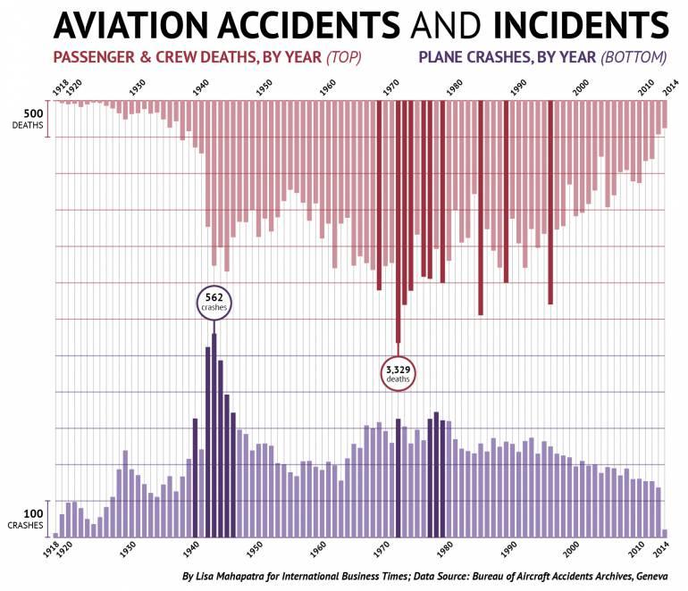 tabella rapporto incidenti vittime aereo
